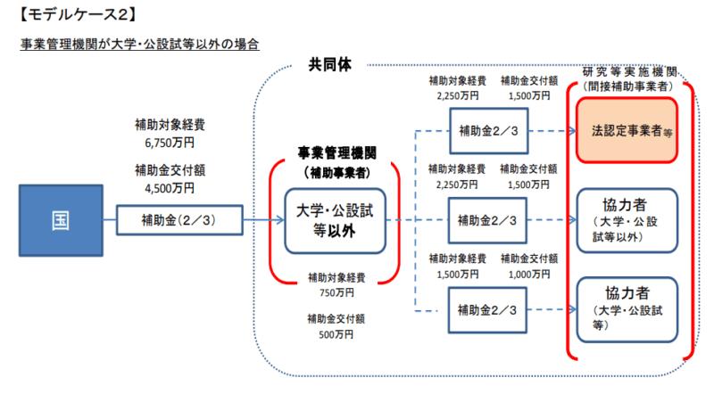 サポイン事業 共同体のモデルケース②