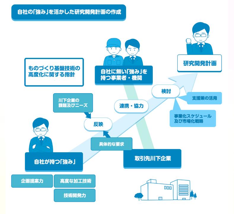サポイン事業の対象事業のイメージ図