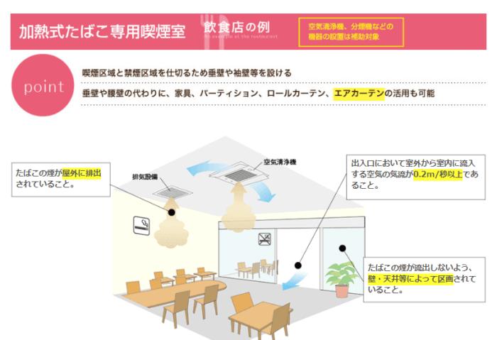 補助金の対象となる加熱式たばこ専用喫煙室