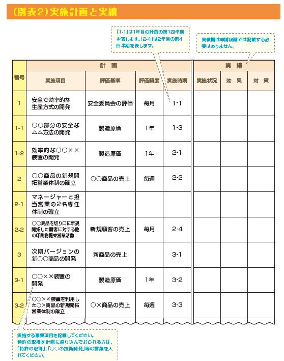 経営革新計画申請書の記入例4