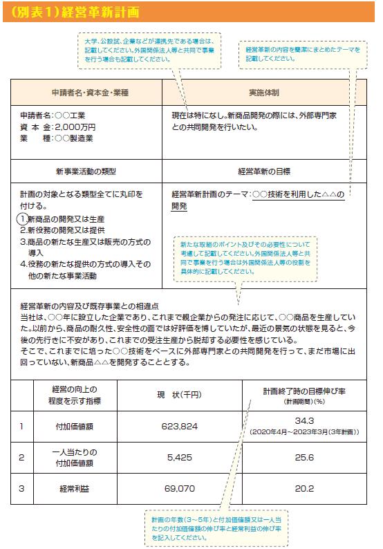 経営革新計画申請書の記入例5