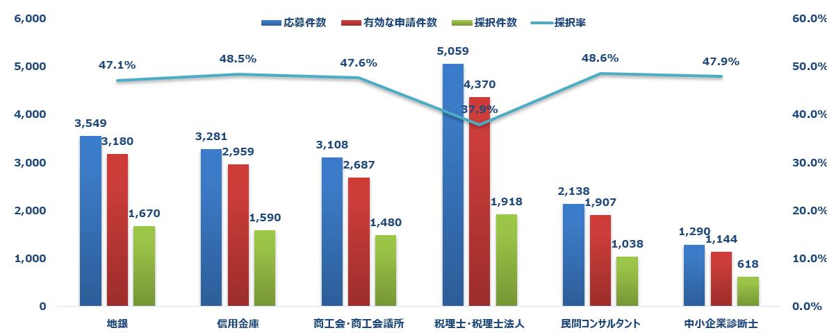 事業再構築補助金の第2回認定支援機関別の採択率